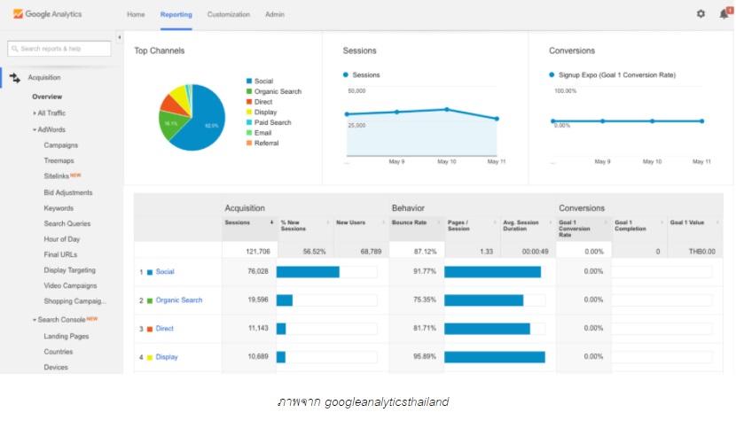 googleanalyticsthailand